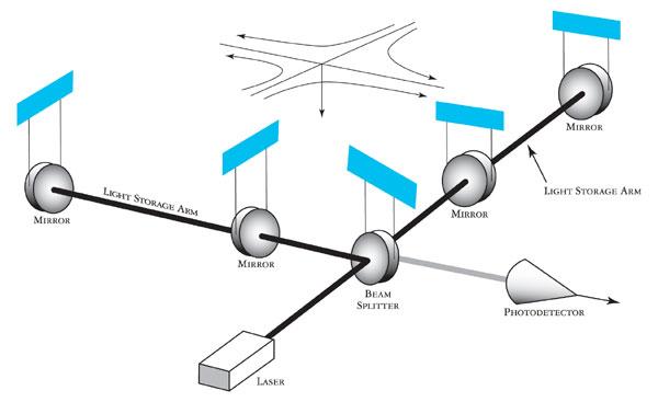 LIGOgraphic